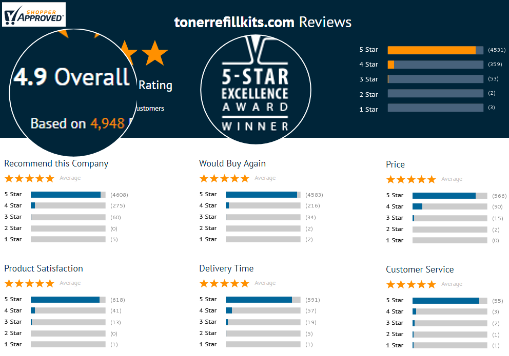 TonerRefillKits.com - 4,984 reviews - 4.9 out of 5 stars - SiteJabber (ShopperApproved)